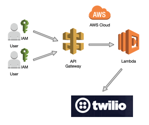 How to Build a Serverless API with Amazon Web Services' API Gateway