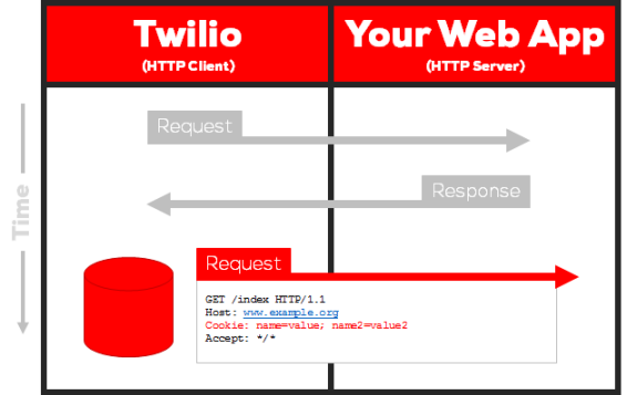 The Definitive Guide to SMS Conversation Tracking - Twilio