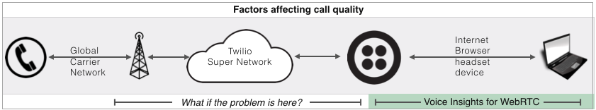 Voice Insights for carriers and webrtc