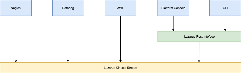 Diagram of how Twilio uses Lazarus to deposit into a Kinesis stream.