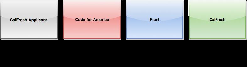 CodeForAmericaFront