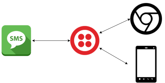 Bridging Twilio IP Messaging and SMS with ASP NET