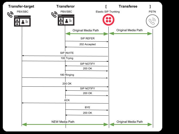 Elastic SIP Trunking: Call Transfer via SIP REFER - Twilio