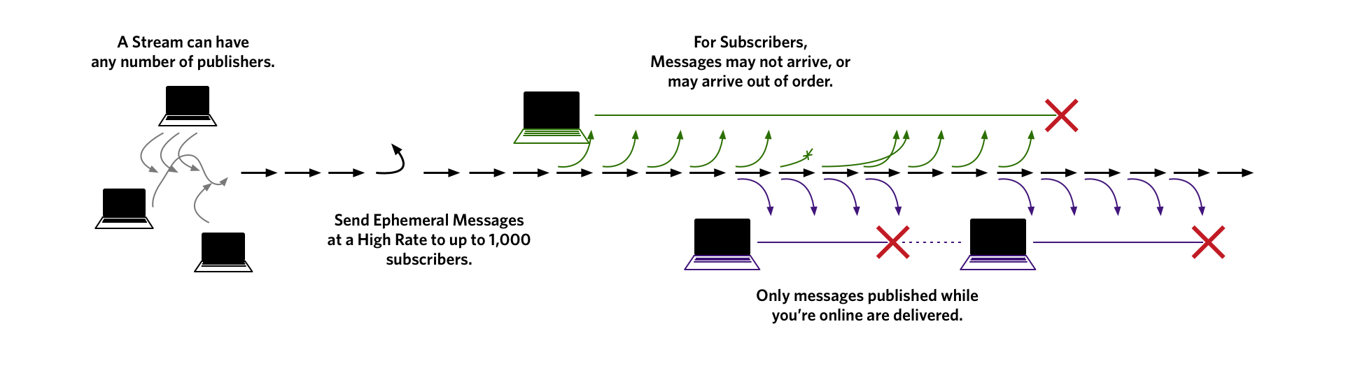 Twilio Sync Message Stream