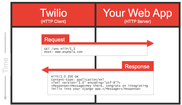 Building a Simple SMS Message Application with Twilio and