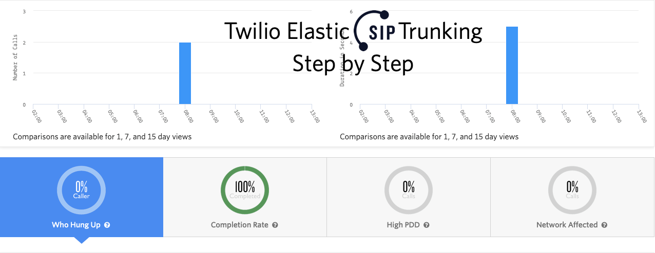 JSFeeds - A Step-by-Step Guide to Set Up Twilio Elastic SIP