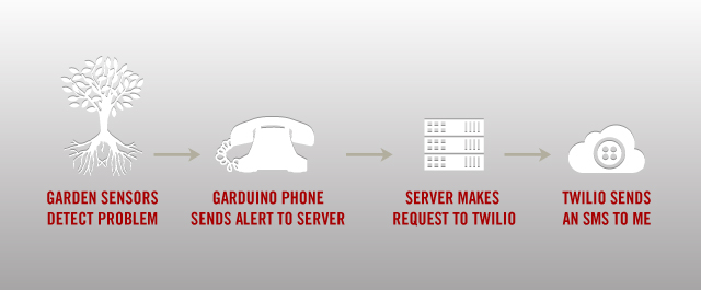 Picture of how twilio connects to garden monitor.