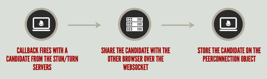 The callback receives a candidate and the caller shares the candidate with the other browser over the WebSocket.