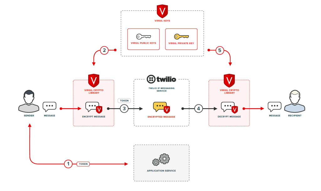 How End-to-End Encryption works with Twilio and Virgil