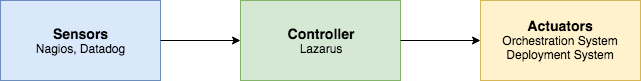 Lazarus Overview: Sensors, controller, and actuators