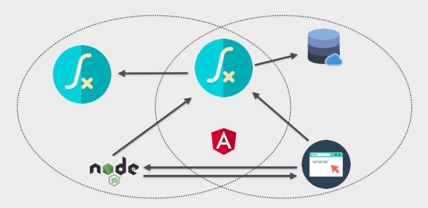 How to Transfer Files and Data Between Angular Clients and Node js