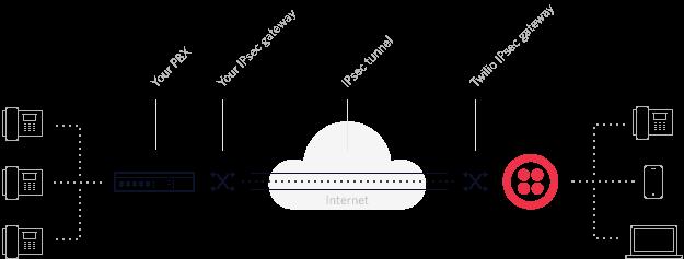 VPN IPSec Tunnel