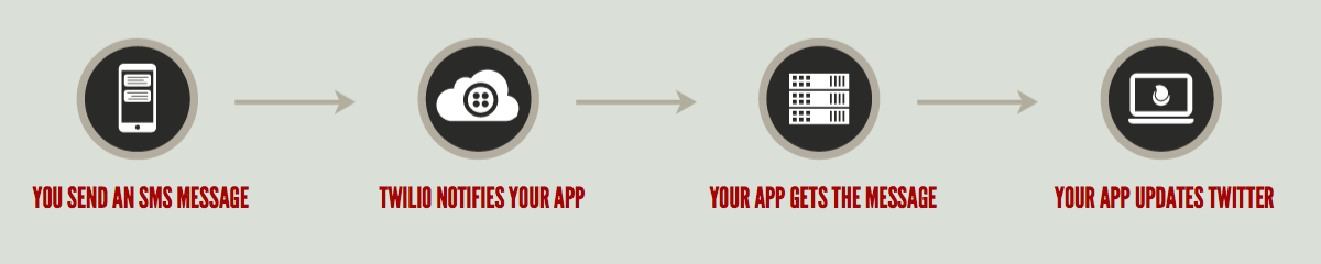 You send an SMS, Twilio notifies your app, your app gets the message, your app updates Twitter.