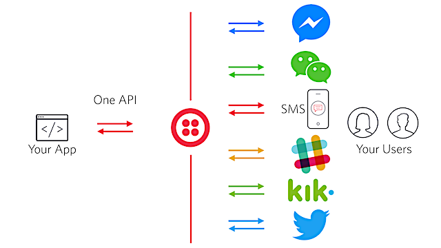 Building multi-channel messaging with Twilio Channels
