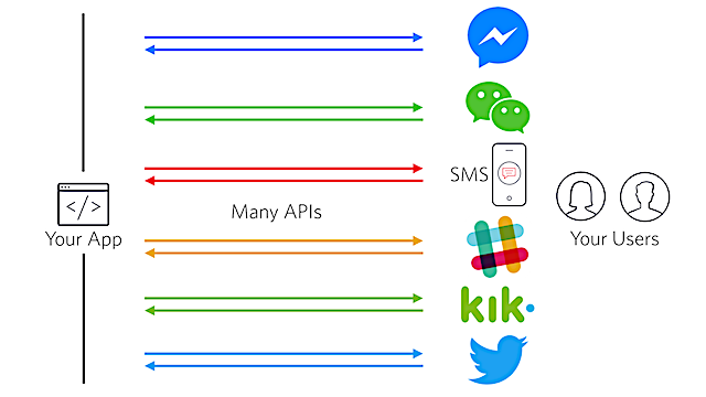Building multi-channel messaging without Twilio Channels