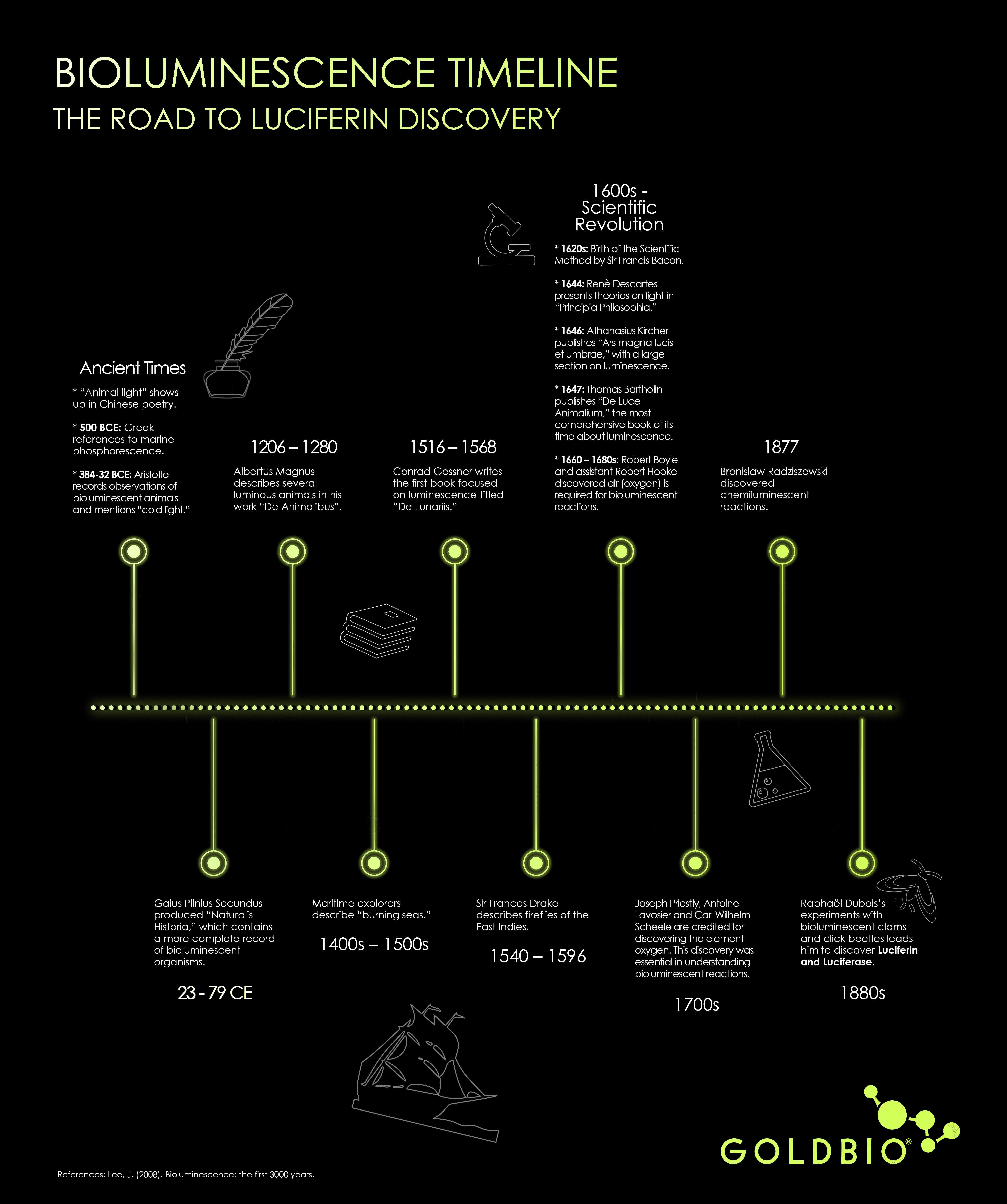 Raphael Dubois discovered the luciferin substrate and luciferase enzyme in the 1880s. This timeline shows bioluminescent history from the ancient times up until the 1880s with Dubois's luciferin - luciferase discovery. Also highlights when the scientific method was discovered by Descartes, maritime recordings of bioluminescent phenomena and more.