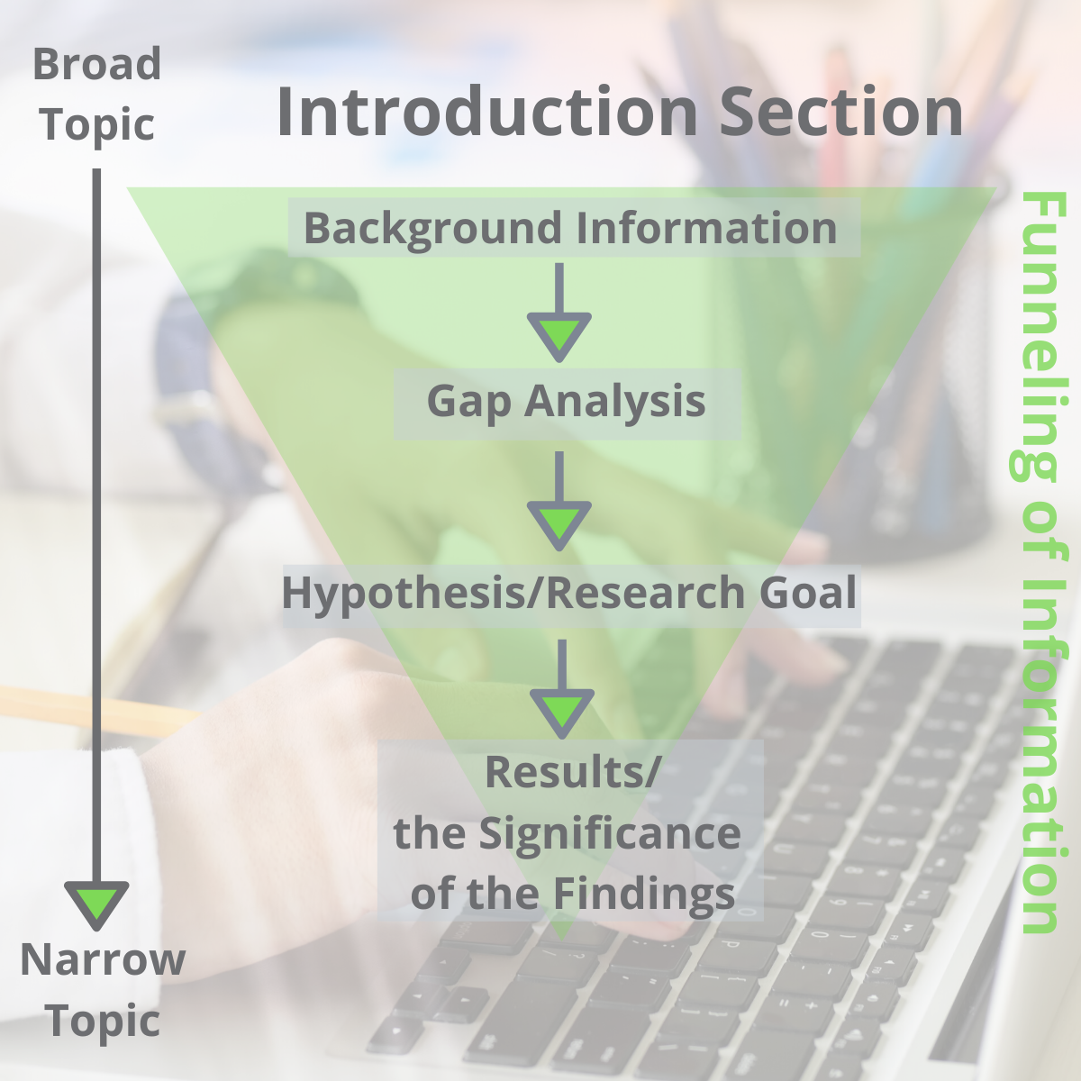 Common structures of Introduction Section of a Scientific Article