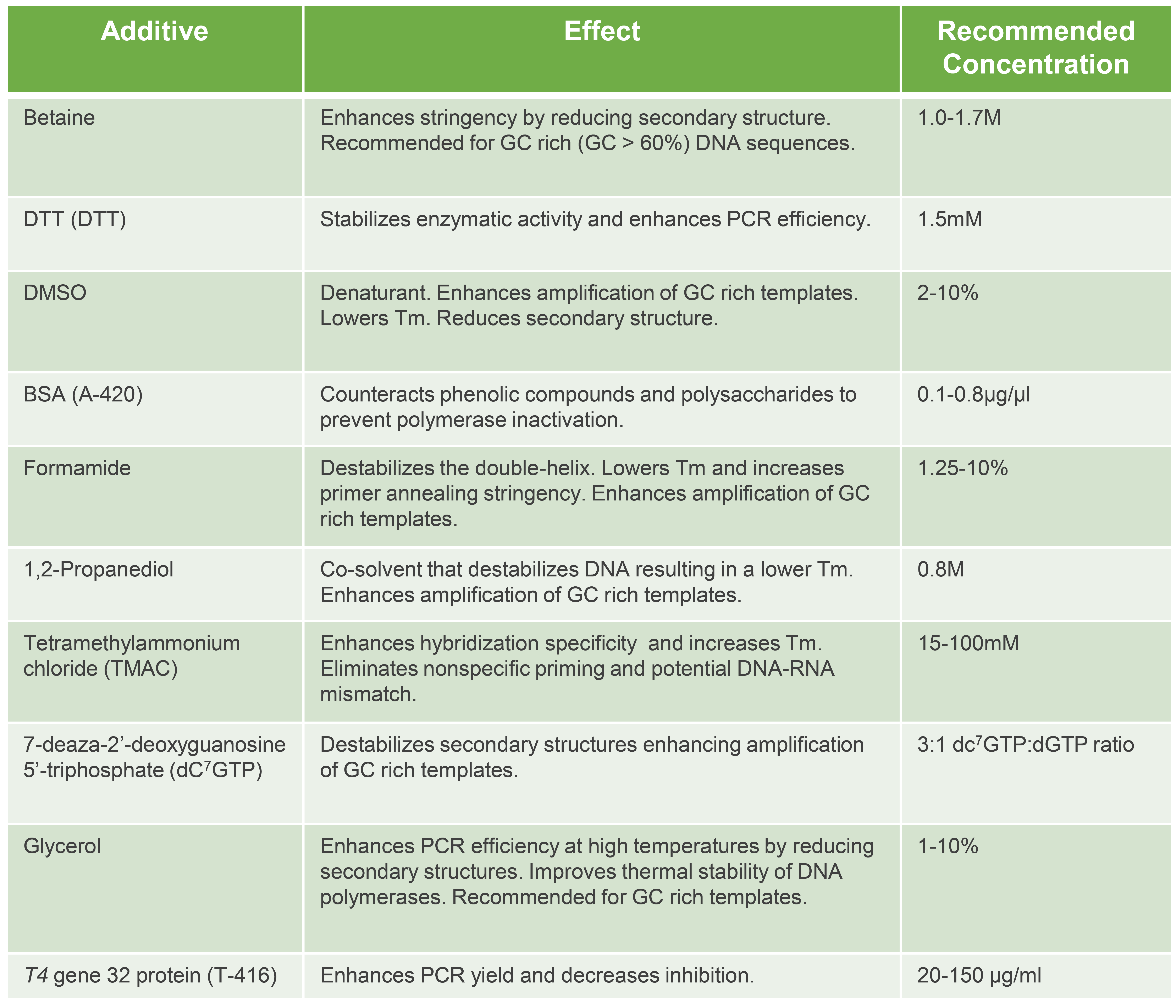 Optimize PCR with additives: Betaine, DTT, DMSO, BSA, Formamide, 1,2 propanediol, TMAC or Glycerol