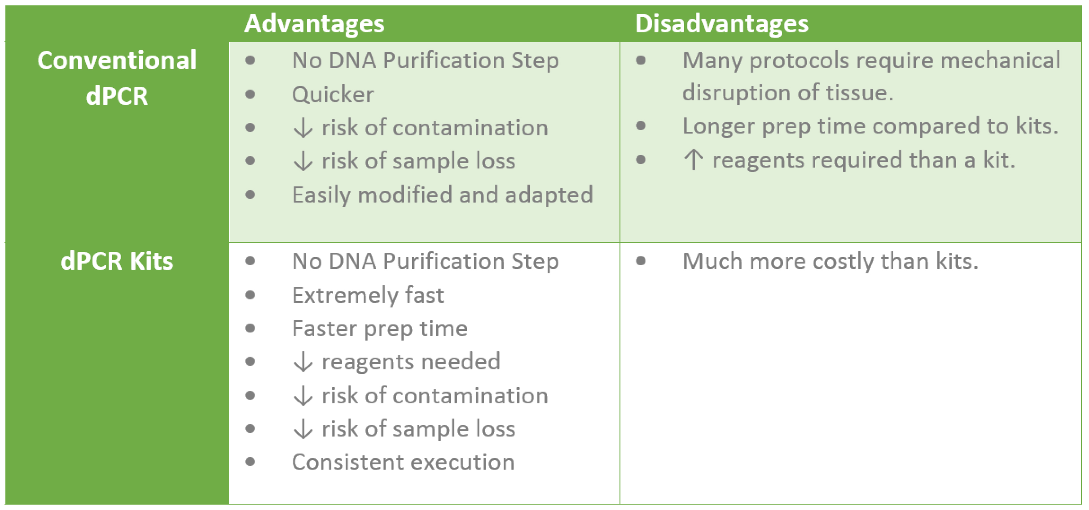 A Quick Overview of Direct PCR | GoldBio