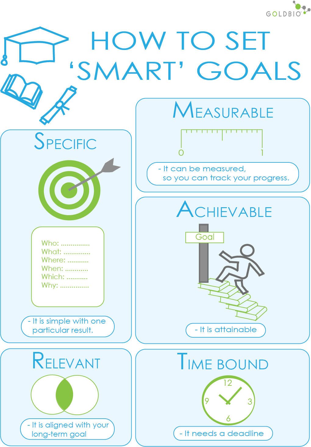 how to set smart goals, smart goals for graduate school, smart goals
