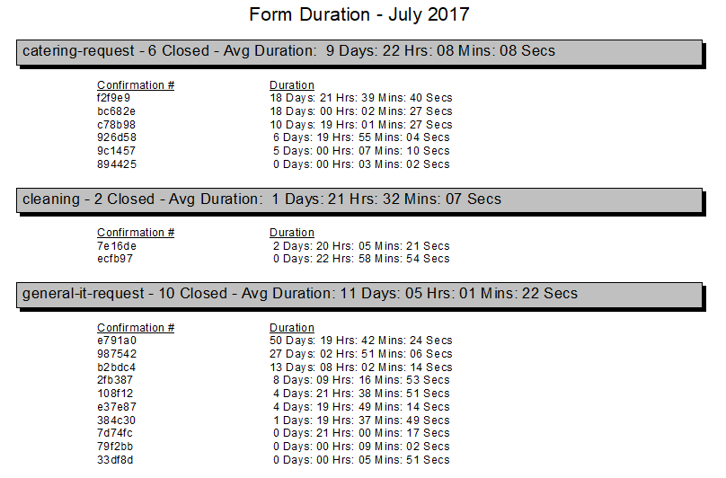 Form Duration