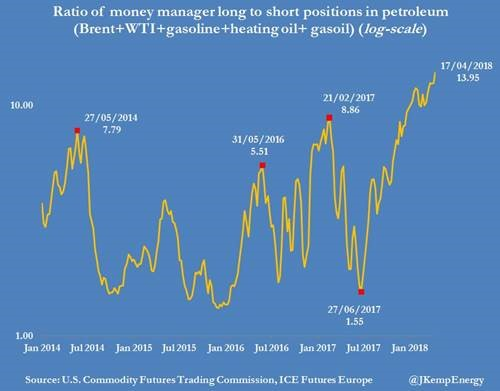 long positions petroleum.jpg