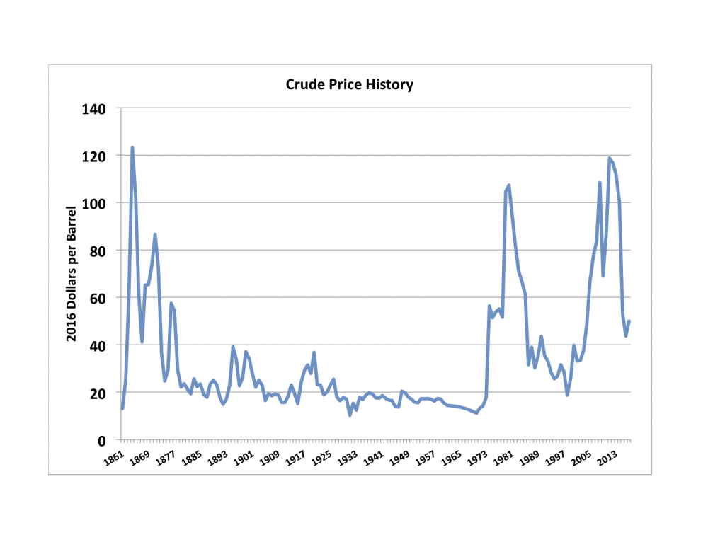 Oil Price History.png