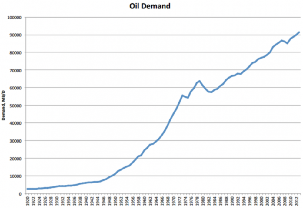 Oil Demand History.png