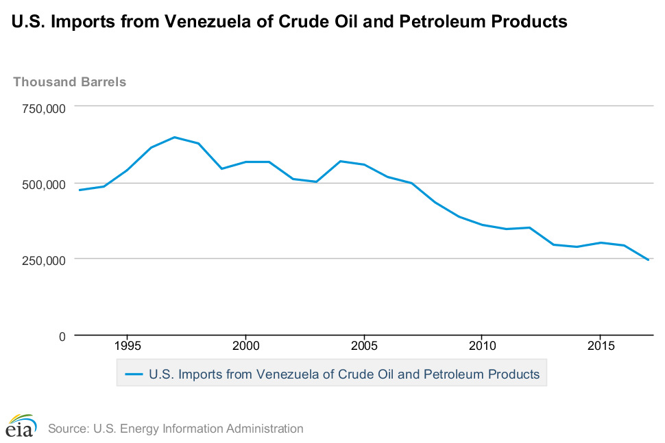 US imports annual Venezuela.png