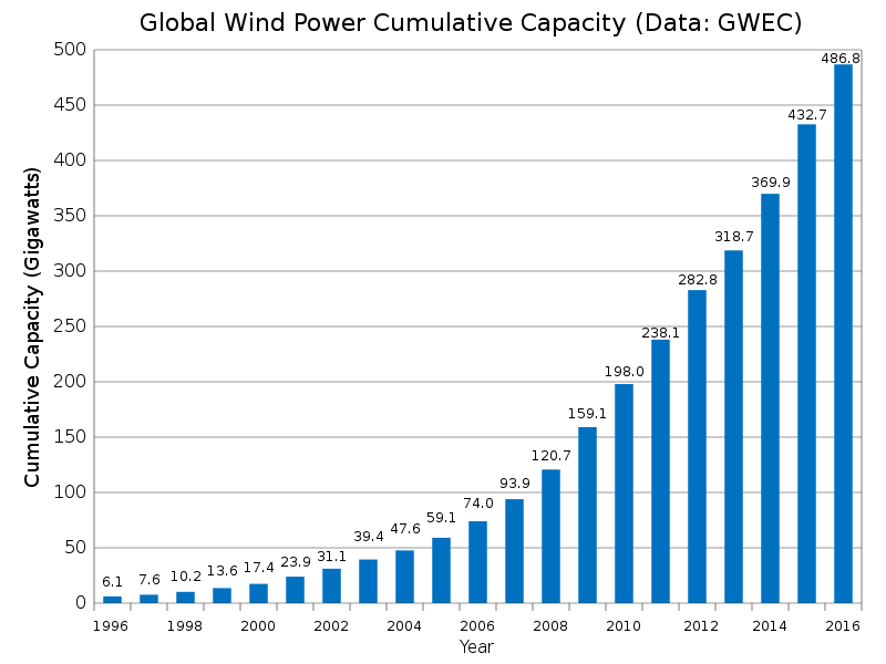 800px-Global_Wind_Power_Cumulative_Capacity_svg.png