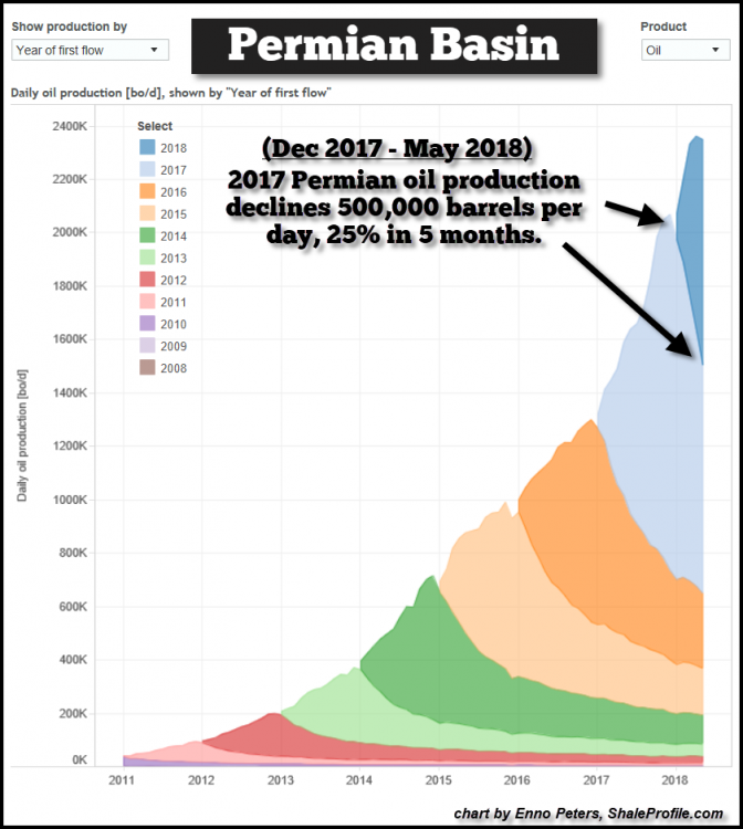 Permian-Oil-Production-May-2018.thumb.png.b351903afbb7fadec48f3fe109a1786b.png
