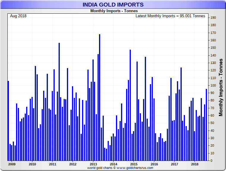 2018-Aug India Gold Imports.png