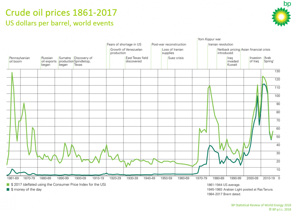 BP Crude Oil Prices 1861 - 2017.png