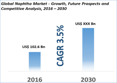 Naphtha Market Size, Share Is Expected To Reach US$ 230 9 Bn