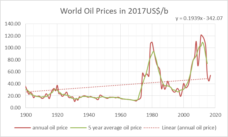 oil price 1812.png