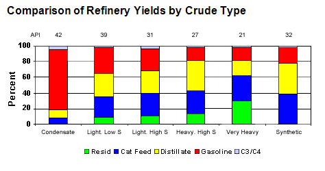 Refinery yields.png