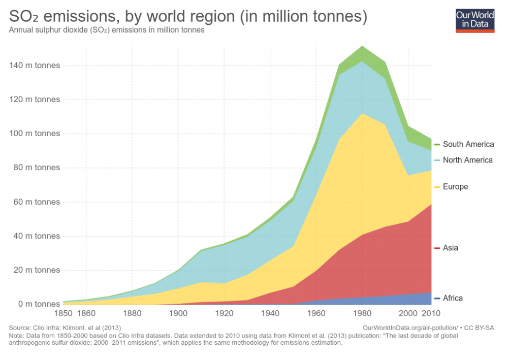 so-emissions-by-world-region-in-million-tonnes-2.png