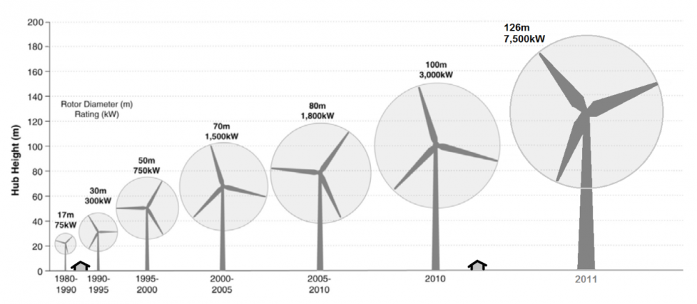 Wind_turbine_size_increase_1980-2011.png