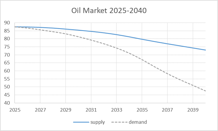 oilsupplydemand.png
