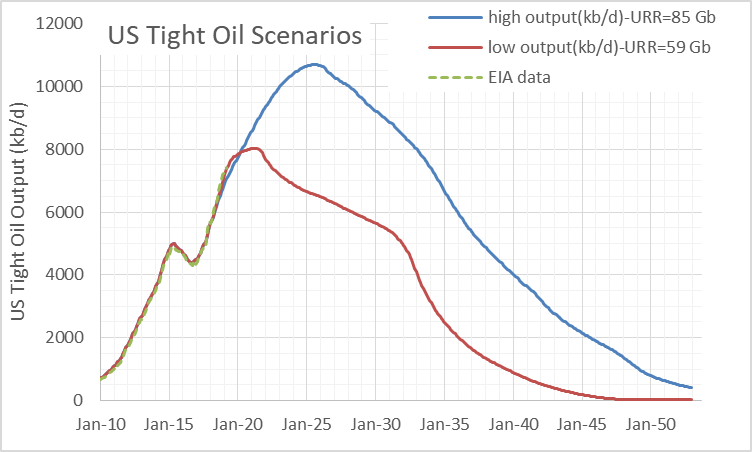 tight oil scenarios1905.png