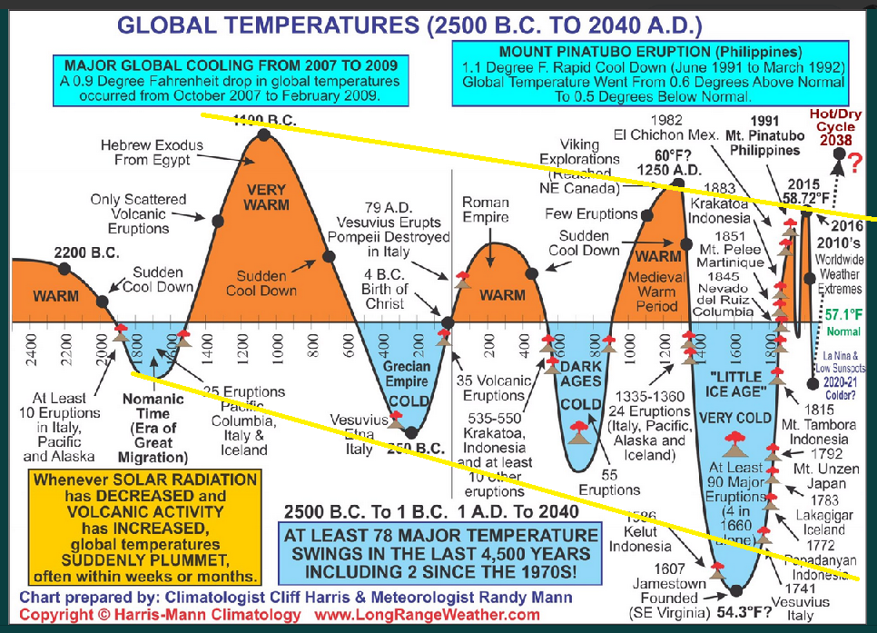 Global Temps with Trend Lines #greennewdeal.png