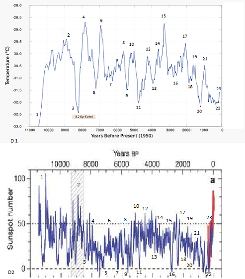 temperature and solar magnetic correlations.png