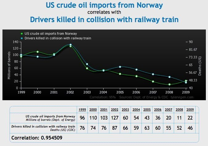 oil prices correlation does not equal causation.png