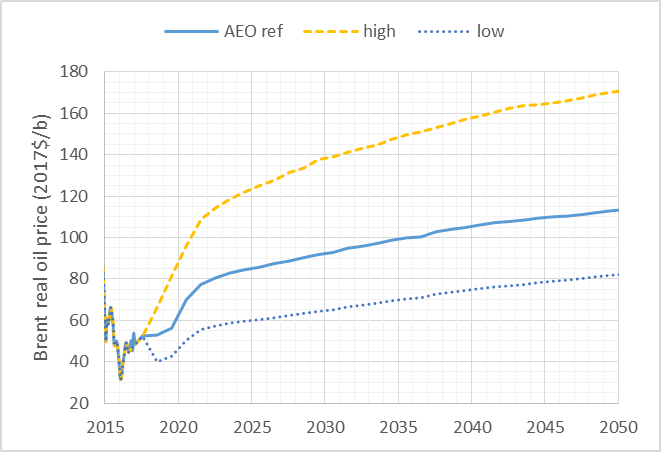 aeo oil price.png