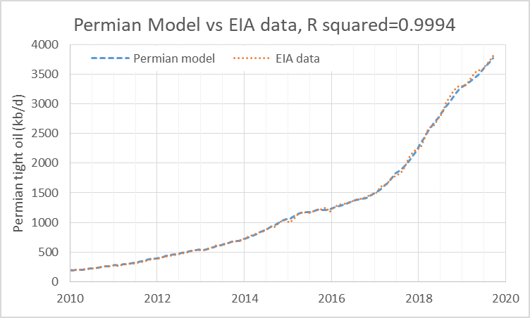 permianmodeldata.png