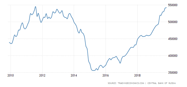 russia-foreign-exchange-reserves (1).png