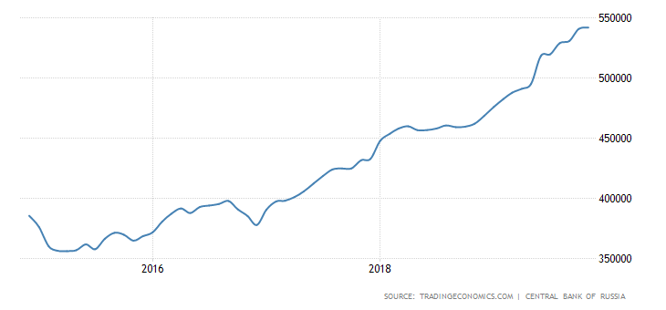 russia-foreign-exchange-reserves.png