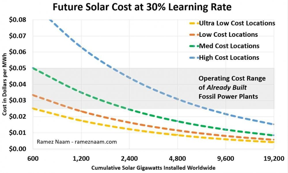 Future-Solar-Cost-Projections-2020-Naam-2020.jpg