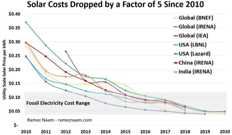 Solar-Costs-2010-2020-vs-Fossil-Fuel-Cost-Range-800x465.jpg