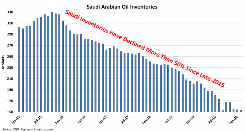 saudi-arabia-oil-inventories.png